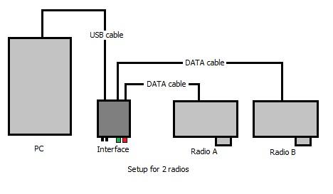 DigiMaster DATA Interfaces